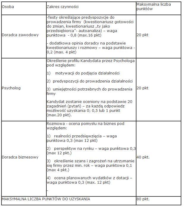 doradca-zawodowy-up-dotacja-dofinansowanie-wniosek-dzialalnosc-gospodarcza-online-warszawa