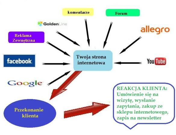 tworzenie-strony-internetowej-sprzedaz-sklep-internetowy-pozycjonowanie